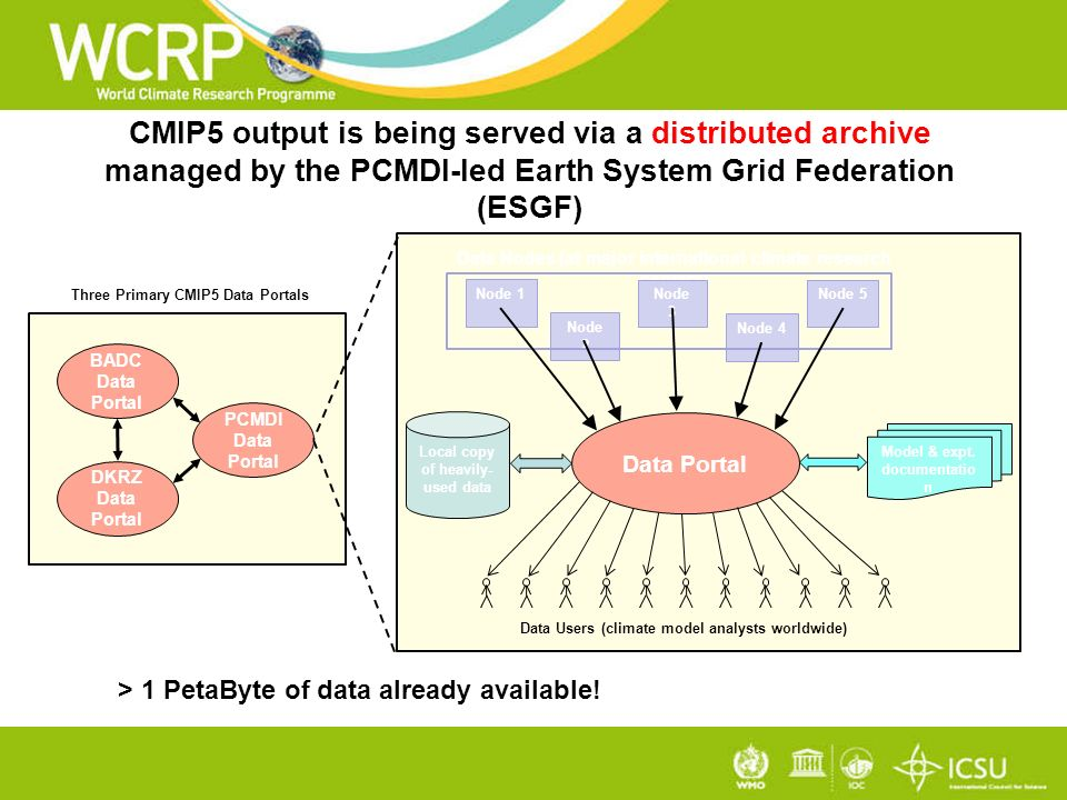 CMIP5 output is being served via a distributed archive managed by the PCMDI-led Earth System Grid Federation (ESGF) Data Nodes (at major international climate research centers) Node 1 Node 2 Node 3 Node 4 Node 5 Data Portal Local copy of heavily- used data Model & expt.