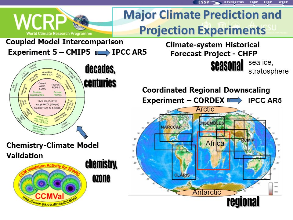 Coordinated Regional Downscaling Experiment – CORDEX IPCC AR5 Climate-system Historical Forecast Project - CHFP Coupled Model Intercomparison Experiment 5 – CMIP5 IPCC AR5 Chemistry-Climate Model Validation Major Climate Prediction and Projection Experiments sea ice, stratosphere Arctic Antarctic Africa