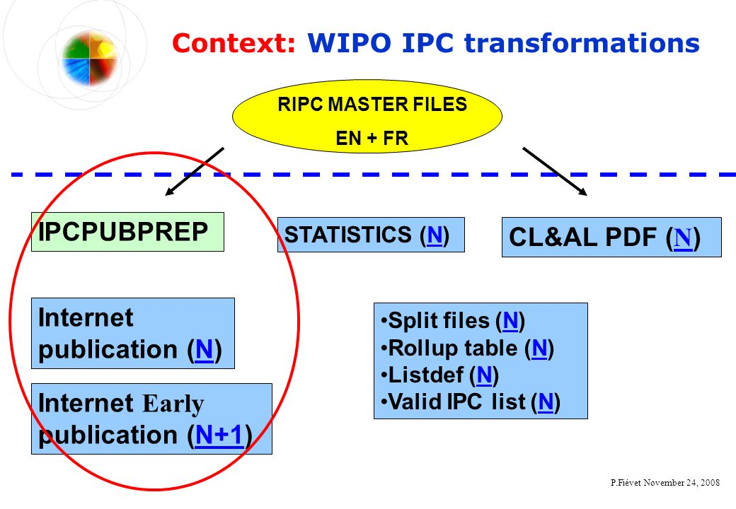 P.Fiévet November 24, 2008 Context: WIPO IPC transformations RIPC MASTER FILES EN + FR Internet publication (N)N Split files (N)N Rollup table (N)N Listdef (N)N Valid IPC list (N)N IPCPUBPREP Internet Early publication (N+1)N+1 CL&AL PDF ( N ) N STATISTICS (N)N