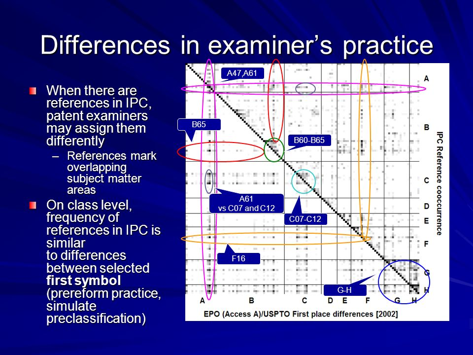 Differences in examiners practice When there are references in IPC, patent examiners may assign them differently –References mark overlapping subject