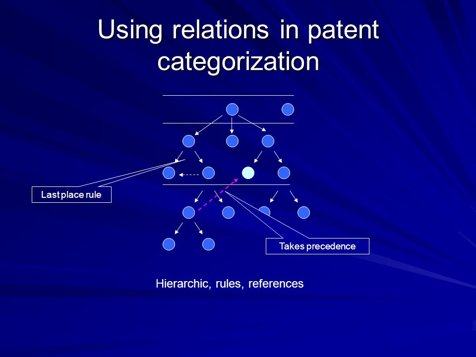 Using relations in patent categorization Hierarchic, rules, references Last place rule Takes precedence