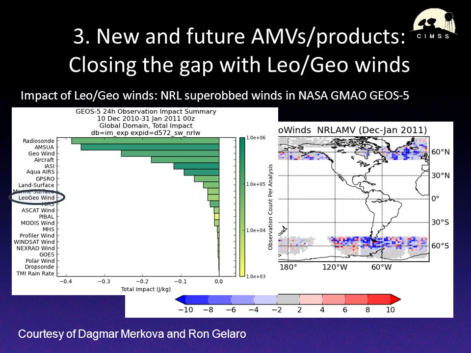 3. New and future AMVs/products: Closing the gap with Leo/Geo winds Impact of Leo/Geo winds: NRL superobbed winds in NASA GMAO GEOS-5 Courtesy of Dagm