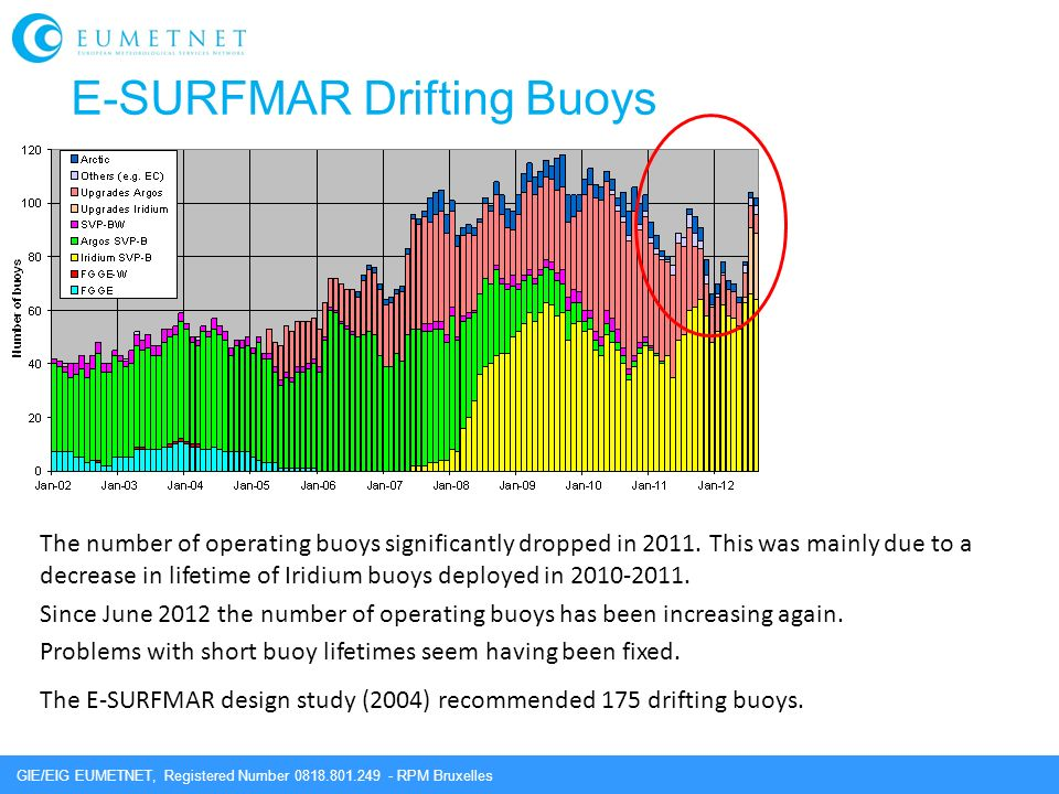 GIE/EIG EUMETNET, Registered Number 0818.801.249 - RPM Bruxelles E-SURFMAR Drifting Buoys The number of operating buoys significantly dropped in 2011.