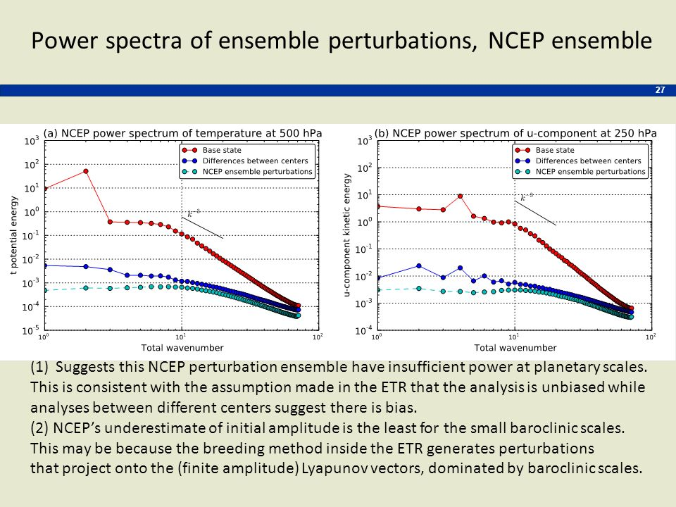 Power spectra of ensemble perturbations, NCEP ensemble 27 (1)Suggests this NCEP perturbation ensemble have insufficient power at planetary scales. Thi