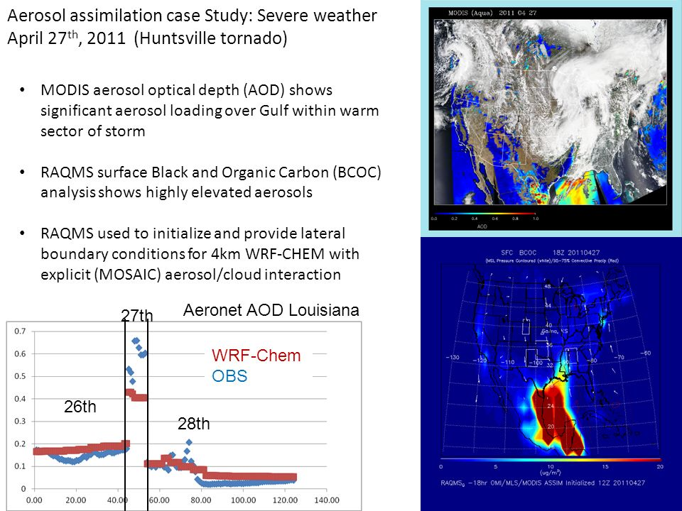 Aerosol assimilation case Study: Severe weather April 27 th, 2011 (Huntsville tornado) MODIS aerosol optical depth (AOD) shows significant aerosol loa
