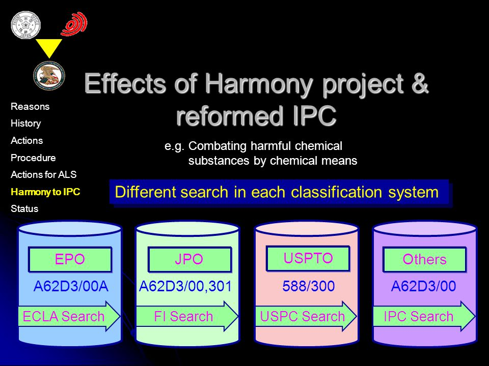 Effects of Harmony project & reformed IPC Different search in each classification system EPO A62D3/00A ECLA Search JPO FI Search A62D3/00,301 USPTO USPC Search 588/300 Others IPC Search A62D3/00 Reasons History Actions Procedure Actions for ALS Harmony to IPC Status e.g.