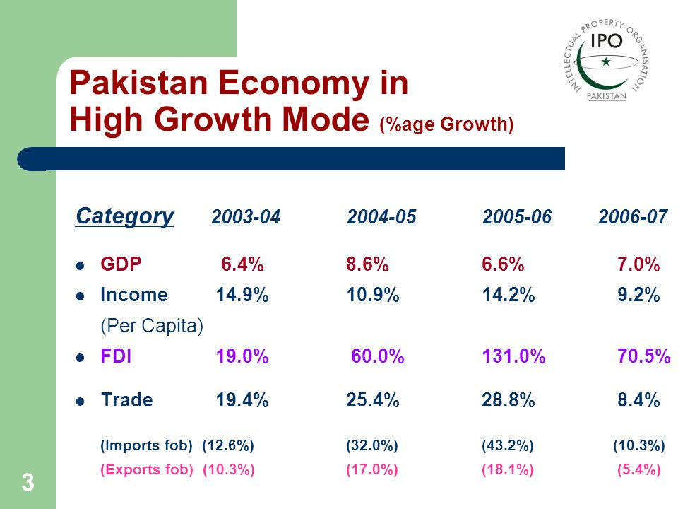 3 Pakistan Economy in High Growth Mode (%age Growth) Category 2003-04 2004-052005-06 2006-07 GDP 6.4%8.6% 6.6% 7.0% Income 14.9%10.9% 14.2%9.2% (Per C