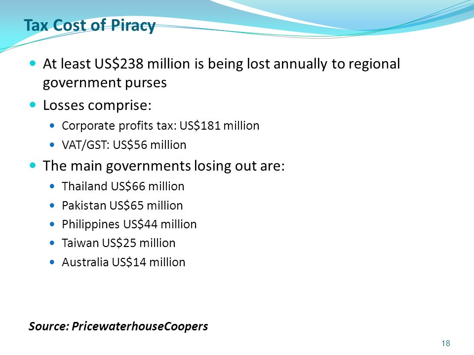 Tax Cost of Piracy At least US$238 million is being lost annually to regional government purses Losses comprise: Corporate profits tax: US$181 million