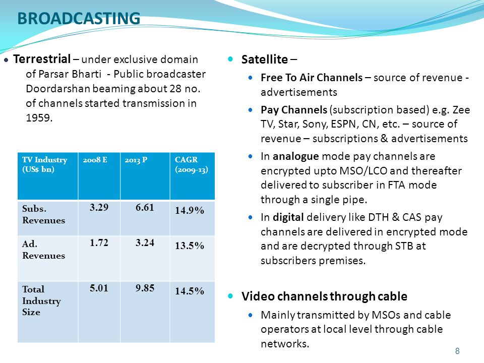 TV Industry (US$ bn) 2008 E2013 PCAGR (2009-13) Subs.
