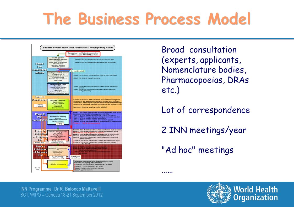 INN Programme, Dr R. Balocco Mattavelli SCT, WIPO – Geneva 18-21 September 2012 The Business Process Model Broad consultation (experts, applicants, No