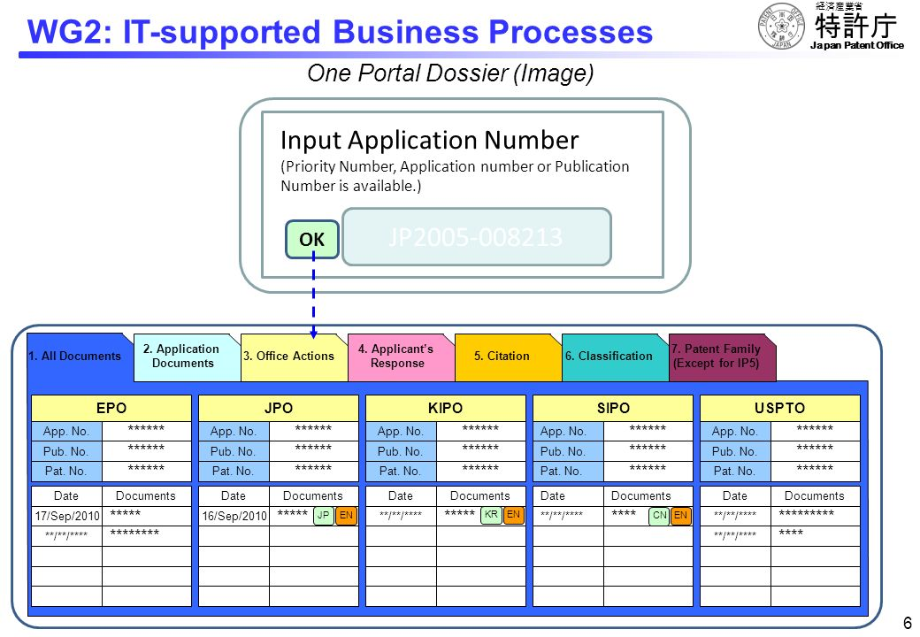 Japan Patent Office 55 WG2: IT-supported Business Processes Virtual Database Mutual Access by using API Application Programming InterfaceMutual Access