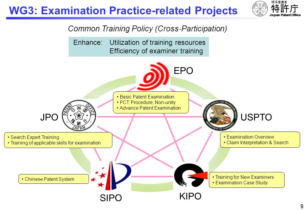 Japan Patent Office 88 WG3: Examination Practice-related Projects Common Training Policy (IP5 Examiners Workshop) The first IP5 Examiners Workshop KIP