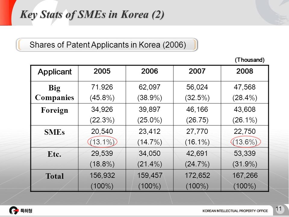 10 Key Stats of SMEs in Korea (1) # of SMEsEmployee of SMEs Number (Thousand) PercentNumber (Thousand) Percent Korea 3,01899.910,88587.5 Japan 5,65299.141,98477.8 Taiwan 1,24497.77,75176.6 U.S.