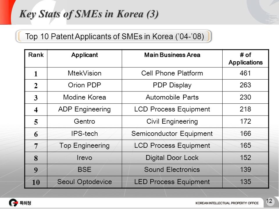 11 Key Stats of SMEs in Korea (2) Applicant2005200620072008 Big Companies 71.926 (45.8%) 62,097 (38.9%) 56,024 (32.5%) 47,568 (28.4%) Foreign 34,926 (22.3%) 39,897 (25.0%) 46,166 (26.75) 43,608 (26.1%) SMEs 20,540 (13.1%) 23,412 (14.7%) 27,770 (16.1%) 22,750 (13.6%) Etc.