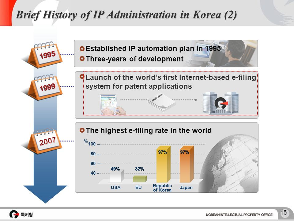 14 Brief History of IP Administration in Korea (1) Brief History of IP Administration in Korea (1) Enacted the First Patent Decree 1905 Enacted the Fi