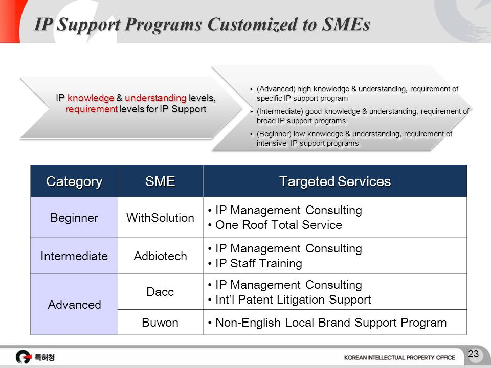 22 Overview of IP Support Programs for SMEs Happy CEO Program: Making CEO of SMEs be confident in global business with successful IP Management Happy
