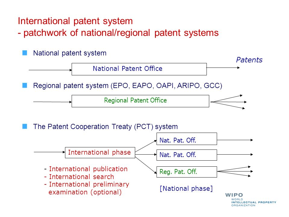 International patent system - patchwork of national/regional patent systems National patent system Regional patent system (EPO, EAPO, OAPI, ARIPO, GCC) The Patent Cooperation Treaty (PCT) system Regional Patent Office Nat.