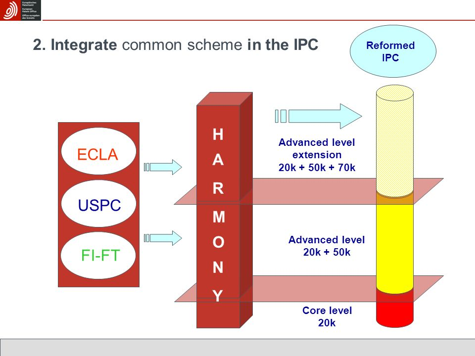 ECLA USPC FI-FT Core level 20k Reformed IPC Advanced level 20k + 50k Advanced level extension 20k + 50k + 70k 2. Integrate common scheme in the IPC HA