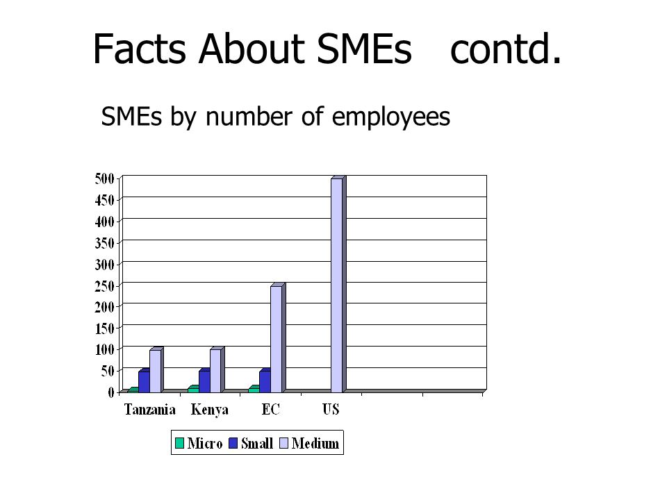 Facts About SMEs contd. SMEs by number of employees