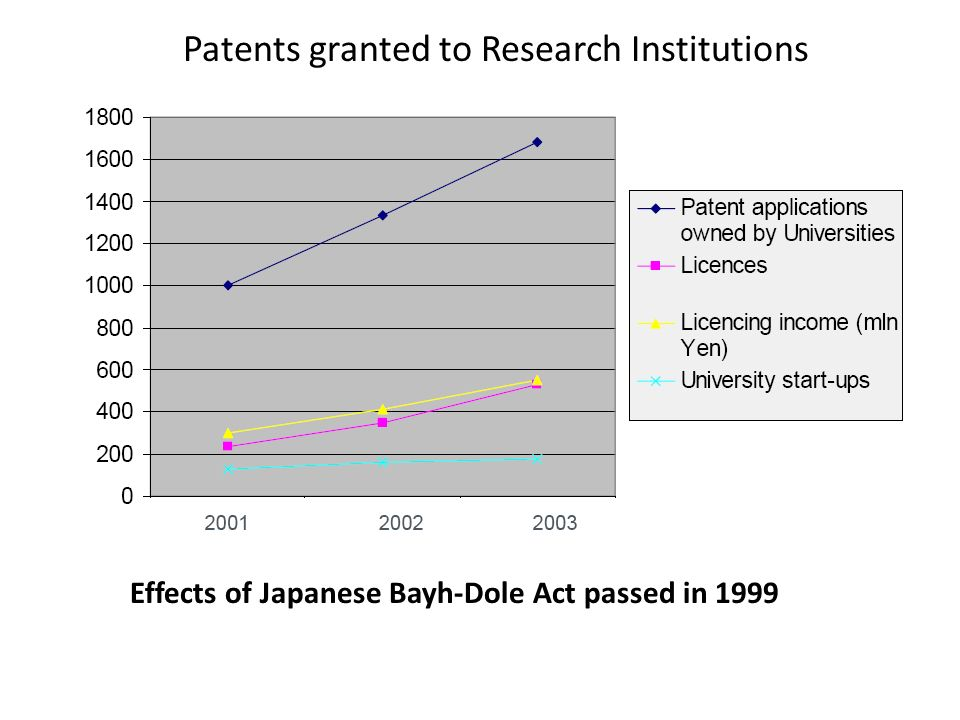 Patents granted to Research Institutions Effects of Japanese Bayh-Dole Act passed in 1999