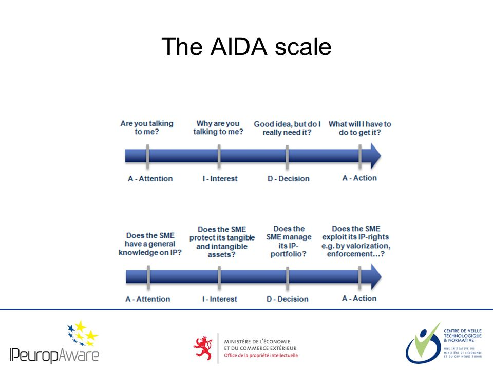 The logotype of your organization The AIDA scale