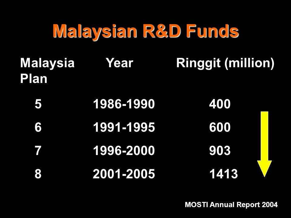 Malaysian R&D Funds Malaysia Year Ringgit (million) Plan 5 1986-1990400 6 1991-1995600 7 1996-2000903 82001-20051413 MOSTI Annual Report 2004