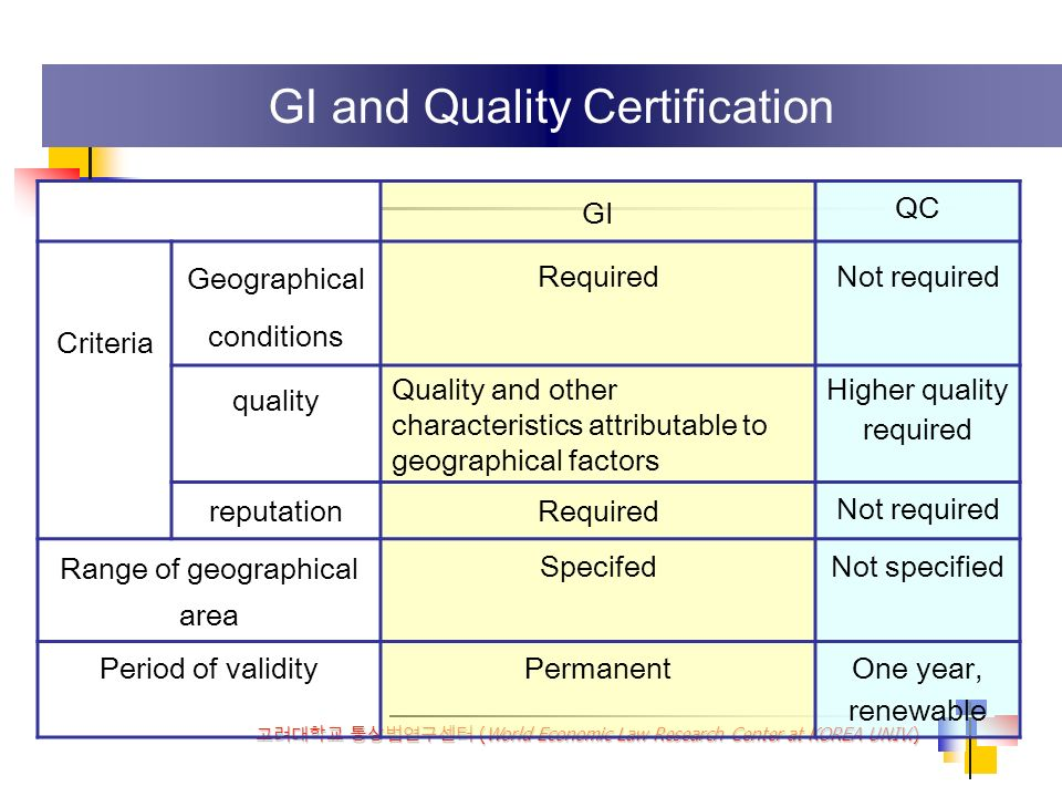 (World Economic Law Research Center at KOREA UNIV.) GI QC Criteria Geographical conditions RequiredNot required quality Quality and other characteristics attributable to geographical factors Higher quality required reputationRequired Not required Range of geographical area SpecifedNot specified Period of validityPermanentOne year, renewable GI and Quality Certification