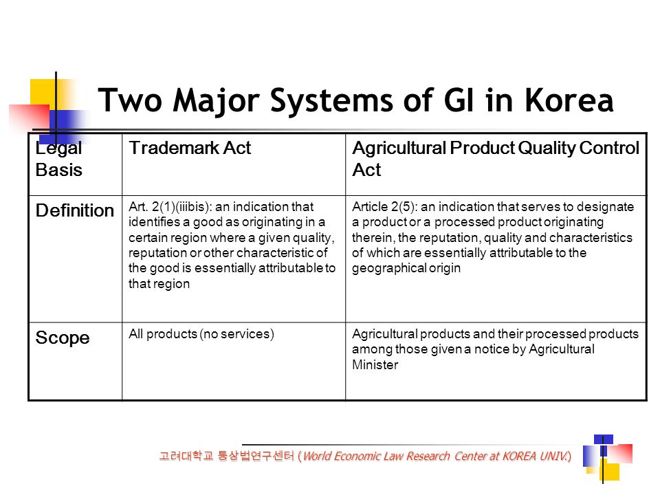 (World Economic Law Research Center at KOREA UNIV.) Two Major Systems of GI in Korea Trademark ActAgricultural Product Quality Control Act Criteria GIs that conform to the definition stipulated in TRIPS article 22 in addition to common requirements of collective marks GIs that conform to the definition stipulated in TRIPS article 22 and additional elements (Art.
