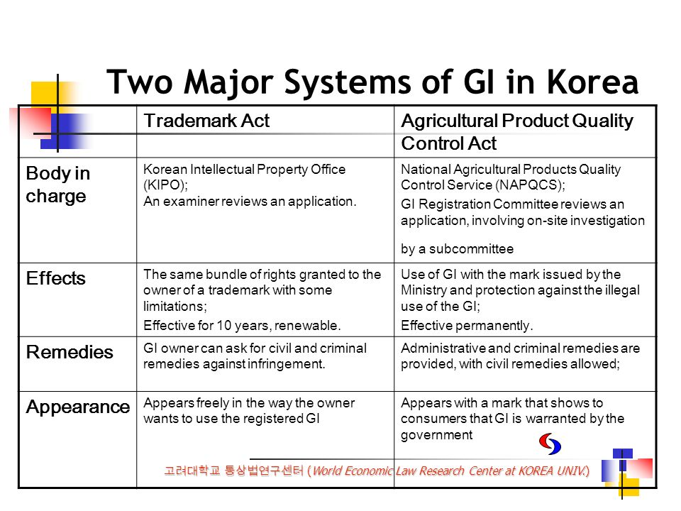 (World Economic Law Research Center at KOREA UNIV.) Two Major Systems of GI in Korea Trademark ActAgricultural Product Quality Control Act Body in charge Korean Intellectual Property Office (KIPO); An examiner reviews an application.