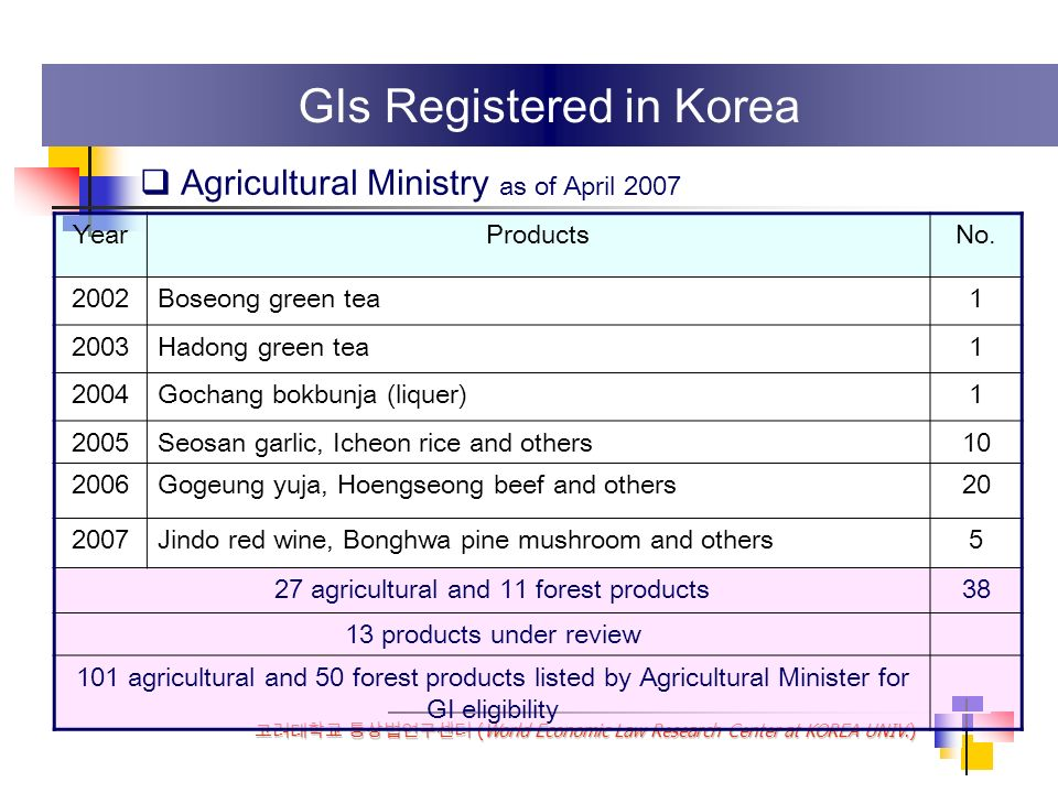 (World Economic Law Research Center at KOREA UNIV.) Boseong green tea registered in 2002