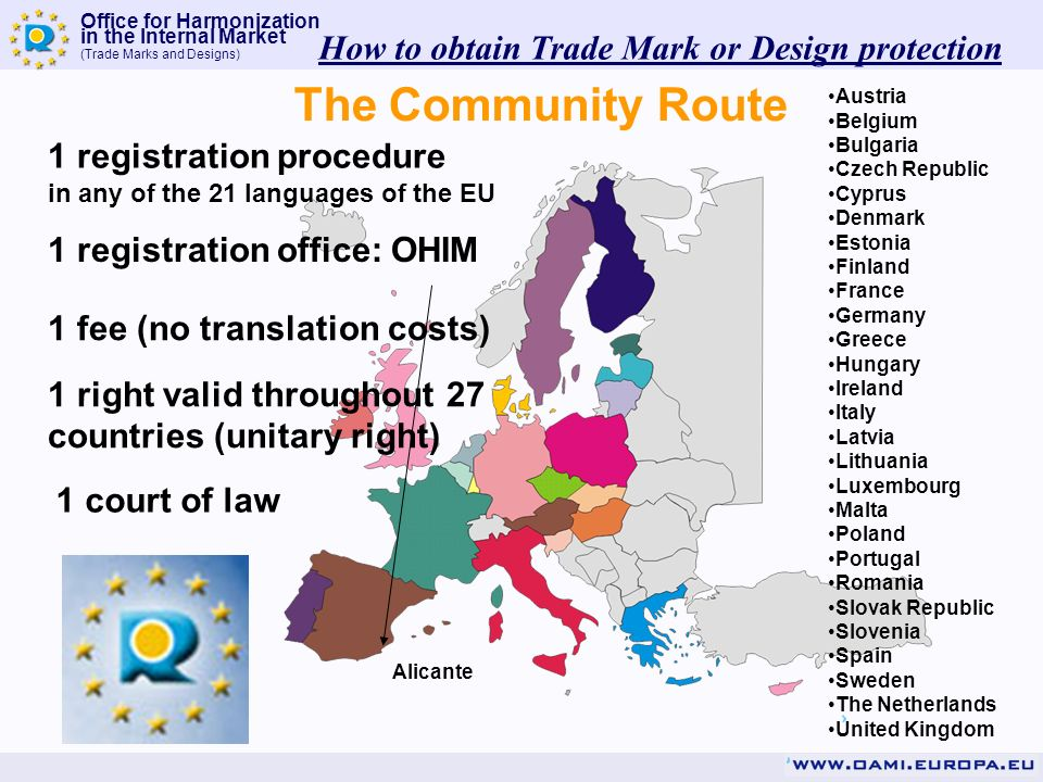 Office for Harmonization in the Internal Market (Trade Marks and Designs) Austria Belgium Bulgaria Czech Republic Cyprus Denmark Estonia Finland France Germany Greece Hungary Ireland Italy Latvia Lithuania Luxembourg Malta Poland Portugal Romania Slovak Republic Slovenia Spain Sweden The Netherlands United Kingdom 1 registration procedure in any of the 21 languages of the EU 1 registration office: OHIM 1 court of law The Community Route 1 fee (no translation costs) 1 right valid throughout 27 countries (unitary right) Alicante How to obtain Trade Mark or Design protection