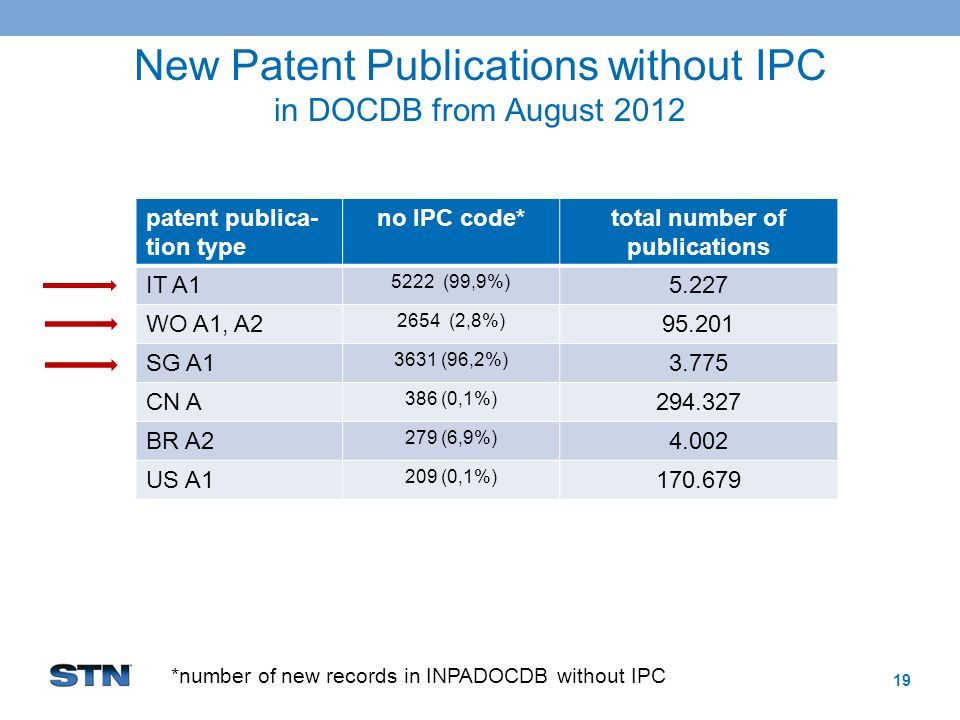 New Patent Publications without IPC in DOCDB from August 2012 19 patent publica- tion type no IPC code*total number of publications IT A1 5222 (99,9%) 5.227 WO A1, A2 2654 (2,8%) 95.201 SG A1 3631 (96,2%) 3.775 CN A 386 (0,1%) 294.327 BR A2 279 (6,9%) 4.002 US A1 209 (0,1%) 170.679 *number of new records in INPADOCDB without IPC
