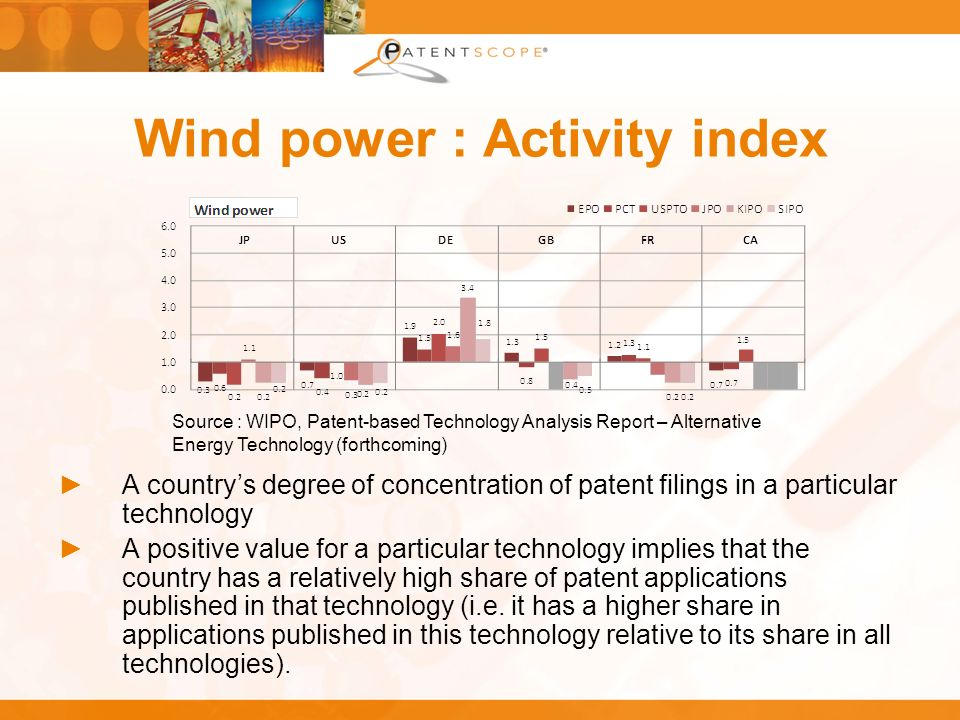 Wind power : Activity index A countrys degree of concentration of patent filings in a particular technology A positive value for a particular technolo