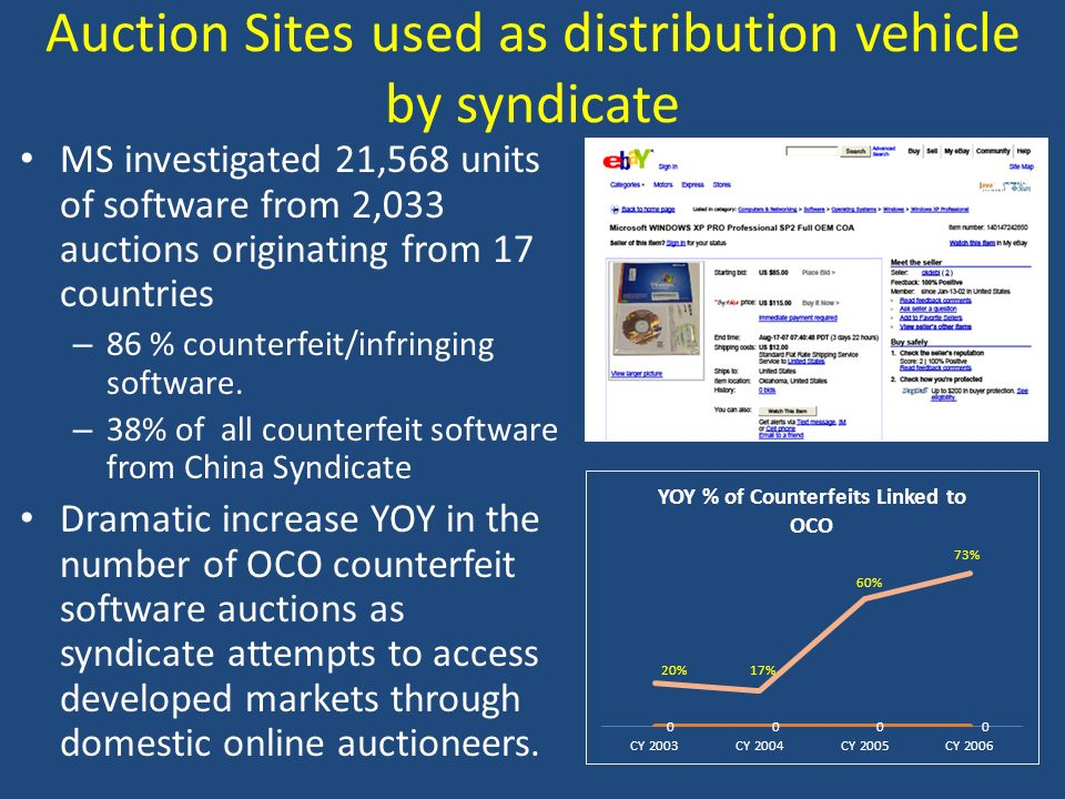 Auction Sites used as distribution vehicle by syndicate MS investigated 21,568 units of software from 2,033 auctions originating from 17 countries – 8