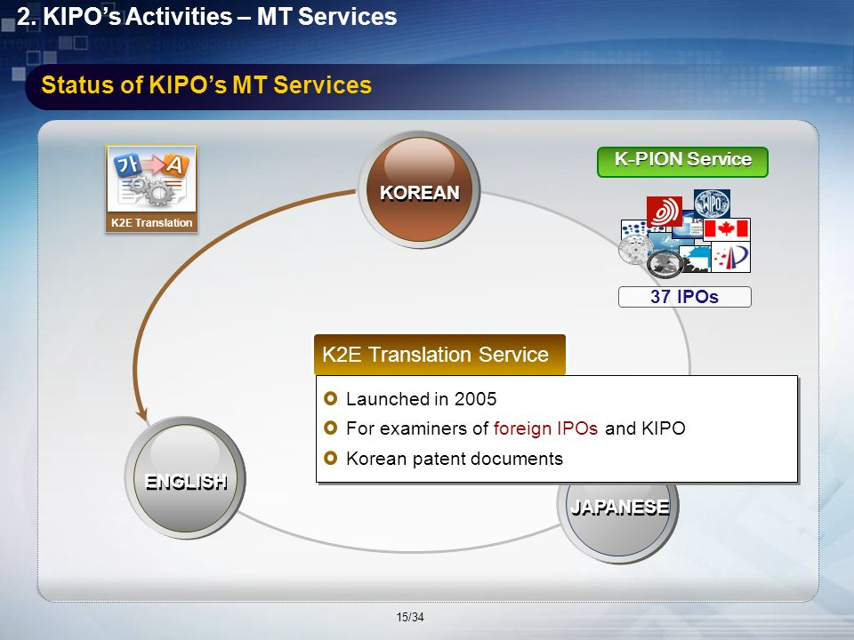 2. KIPOs Activities – MT Services Status of KIPOs MT Services ENGLISH JAPANESE KOREAN J2K Translation ENGLISH J2K Translation Service Launched in 2000