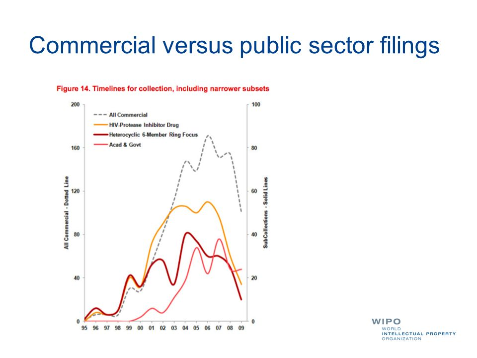 Commercial versus public sector filings