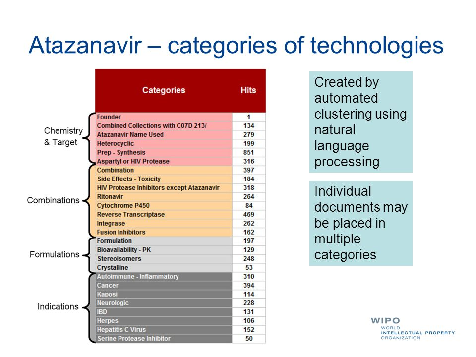 Atazanavir – categories of technologies Individual documents may be placed in multiple categories Created by automated clustering using natural language processing