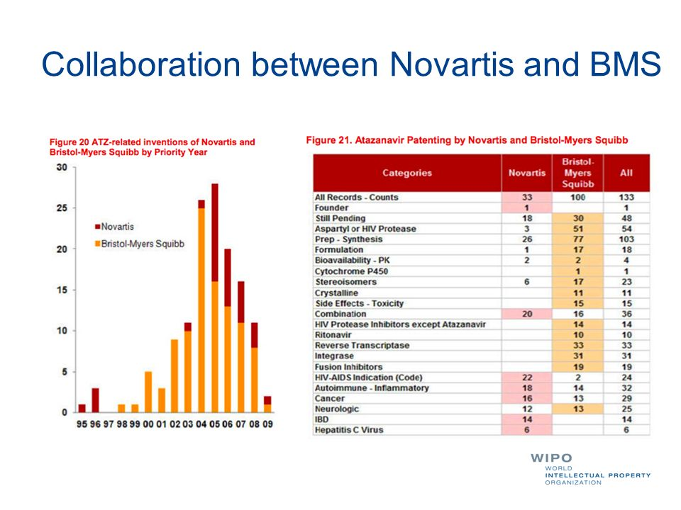Collaboration between Novartis and BMS