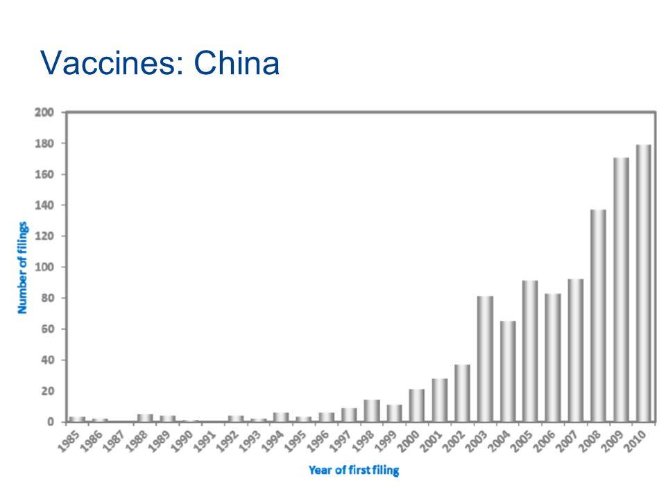 Vaccines: China