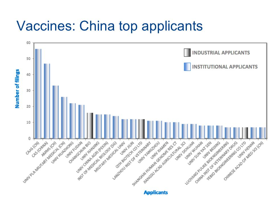 Vaccines: China top applicants