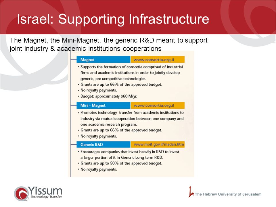 Israel: Supporting Infrastructure The Technological Incubators programme, the Tnufa programme, the Noffar fund, the R&D fund. State initiatives matche