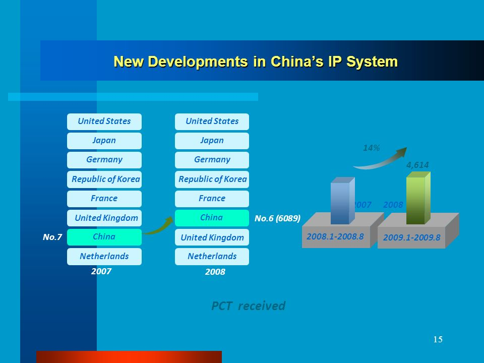 15 New Developments in Chinas IP System 2008 No.6 (6089) 2007 Netherlands China United Kingdom France Republic of Korea Germany Japan United States No.7 Netherlands United Kingdom China France Republic of Korea Germany Japan United States 20072008 2008.1-2008.8 14% 2009.1-2009.8 4,614 PCT received