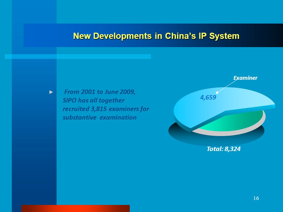 16 New Developments in Chinas IP System 70 % 4,659 Examiner Total: 8,324 From 2001 to June 2009, SIPO has all together recruited 3,815 examiners for substantive examination