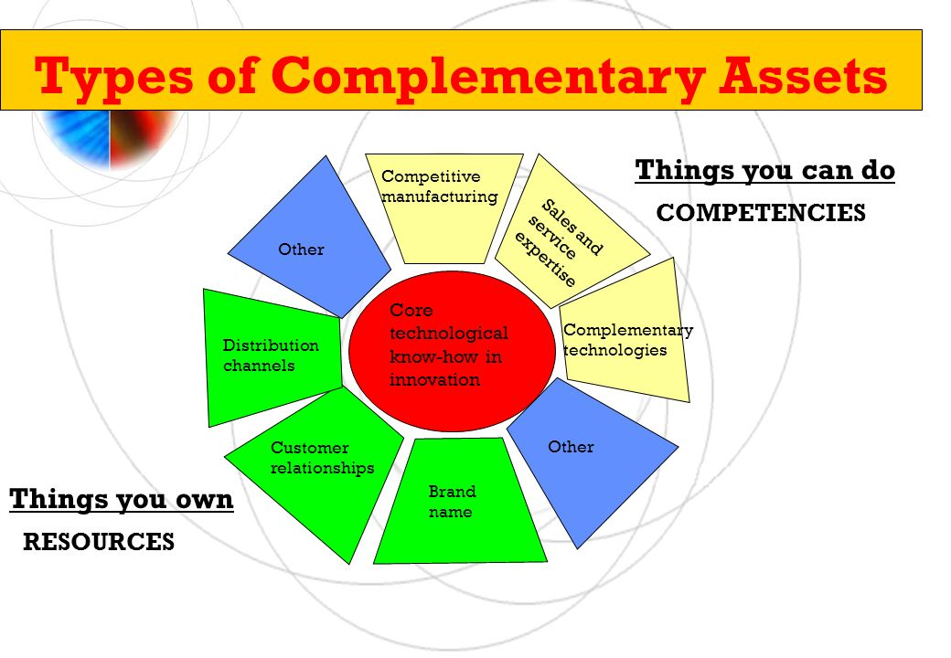Types of Complementary Assets Competitive manufacturing Sales and service expertise Brand name Distribution channels Customer relationships Complementary technologies COMPETENCIES Things you can do Things you own RESOURCES Core technological know-how in innovation Other