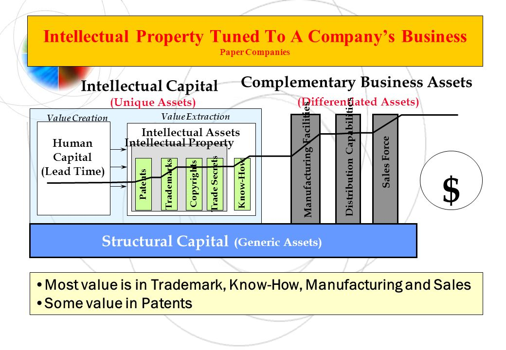 Structural Capital (Generic Assets) Intellectual Assets $ Complementary Business Assets (Differentiated Assets) Distribution Capabilities Sales Force Manufacturing Facilities Intellectual Capital (Unique Assets) Value Creation Value Extraction Human Capital (Lead Time) Most value is in Trademark, Know-How, Manufacturing and Sales Some value in Patents Intellectual Property Tuned To A Companys Business Paper Companies Know-How Intellectual Property Trade Secrets Copyrights TrademarksPatents
