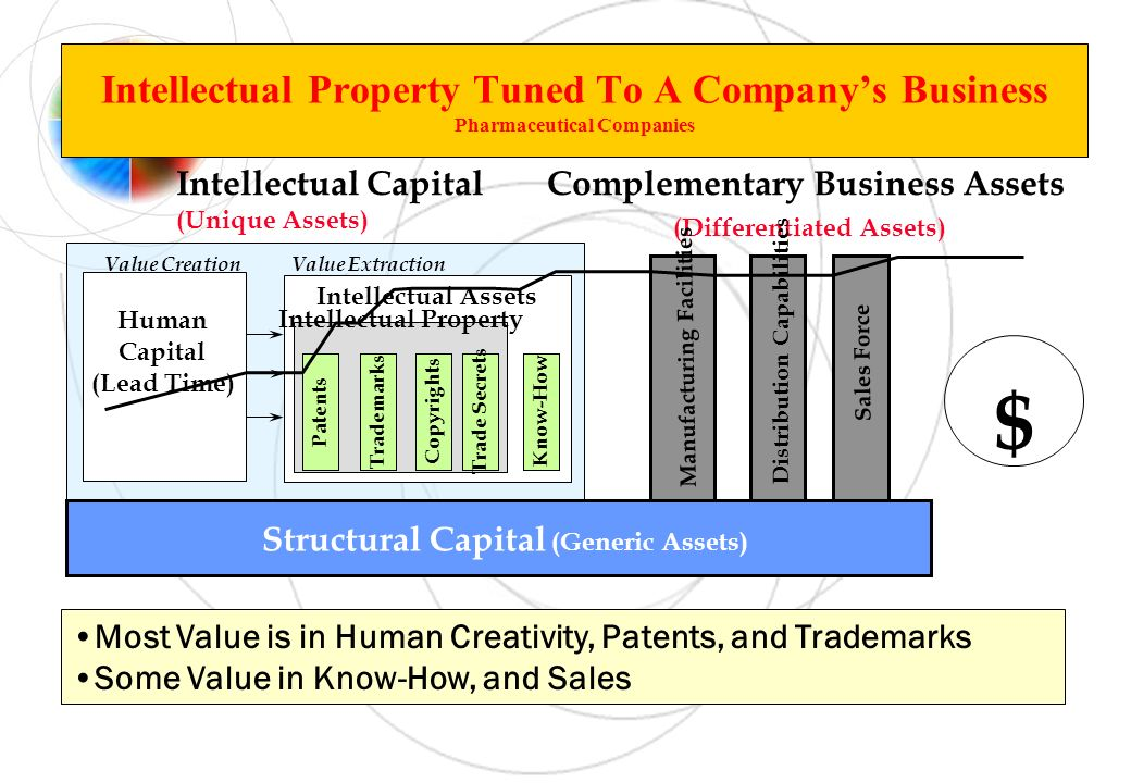 Structural Capital (Generic Assets) Intellectual Assets $ Complementary Business Assets (Differentiated Assets) Distribution Capabilities Sales Force Manufacturing Facilities Intellectual Capital (Unique Assets) Value CreationValue Extraction Human Capital (Lead Time) Most Value is in Human Creativity, Patents, and Trademarks Some Value in Know-How, and Sales Intellectual Property Tuned To A Companys Business Pharmaceutical Companies Know-How Intellectual Property Trade Secrets Copyrights TrademarksPatents