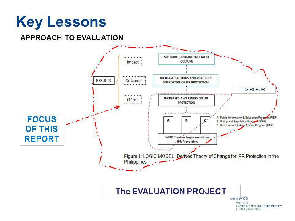 THIS REPORT FOCUS OF THIS REPORT The EVALUATION PROJECT APPROACH TO EVALUATION Key Lessons