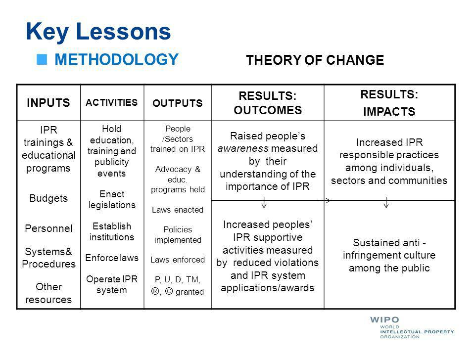 METHODOLOGY THEORY OF CHANGE Key Lessons INPUTS ACTIVITIES OUTPUTS RESULTS: OUTCOMES RESULTS: IMPACTS IPR trainings & educational programs Budgets Personnel Systems& Procedures Other resources Hold education, training and publicity events Enact legislations Establish institutions Enforce laws Operate IPR system People /Sectors trained on IPR Advocacy & educ.