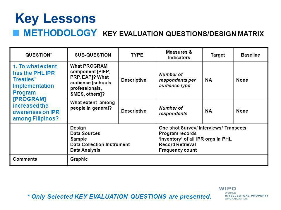 Key Lessons QUESTION*SUB-QUESTIONTYPE Measures & Indicators TargetBaseline 1.