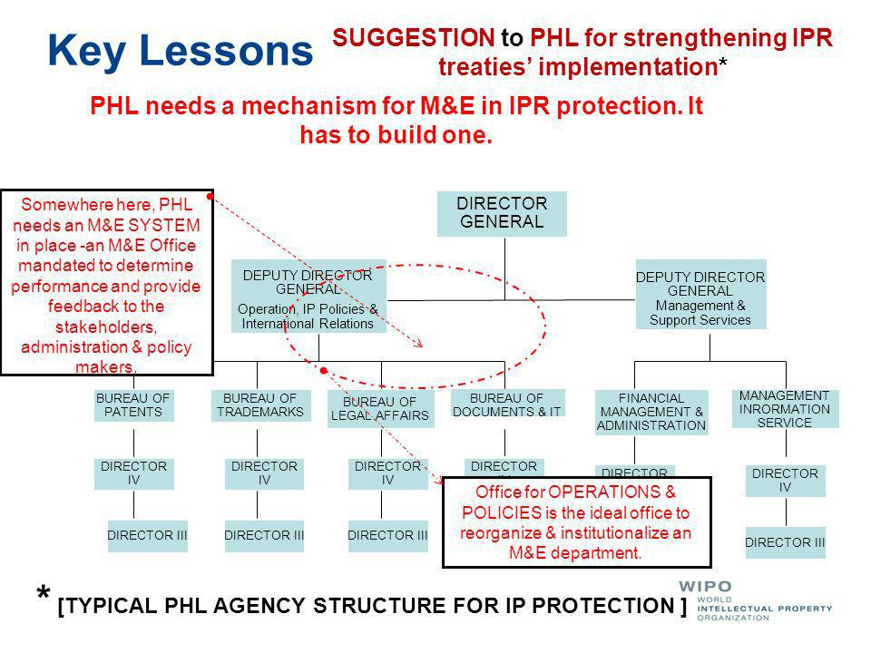 Key Lessons SUGGESTION to PHL for strengthening IPR treaties implementation* PHL needs a mechanism for M&E in IPR protection.